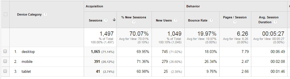 How I Got Reduce Bounce Rate & Increase Pageviews On One Month Traffic
