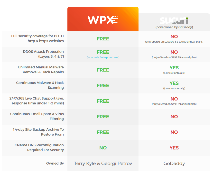 WPX-Hosting-Review-Godaddy-Vs-WPX-Hosting-Comparison