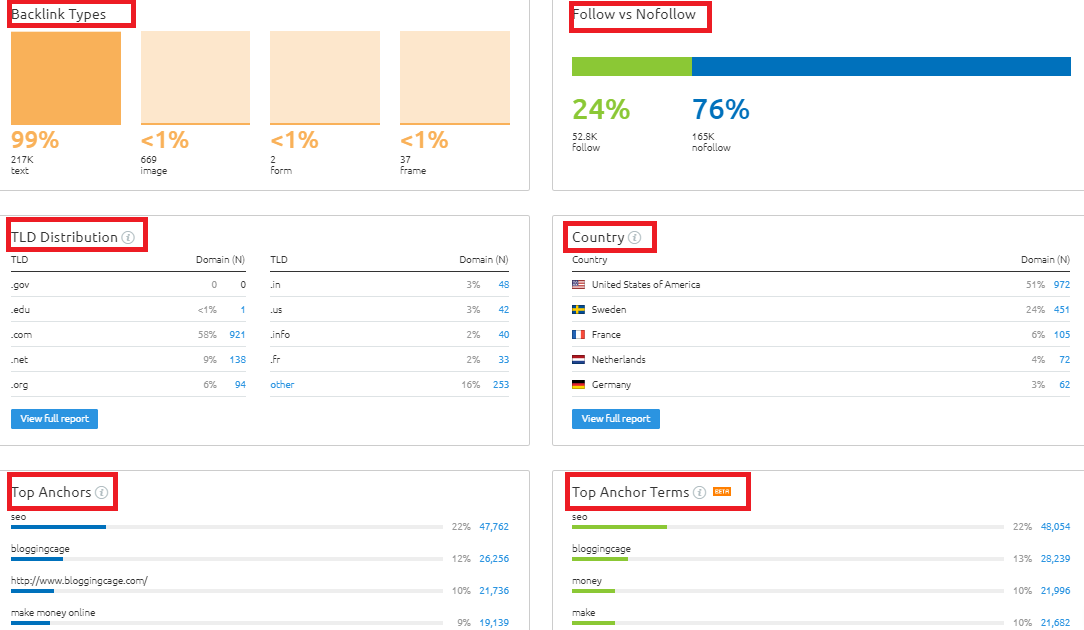 SEMrush Backlinks Analysis
