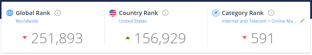 SimilarWeb Rank