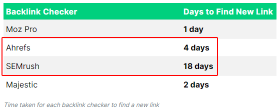 SEMRush-quick-Link-Indexing
